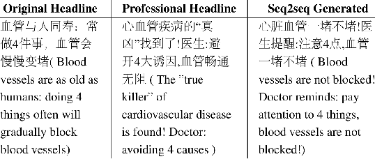 Figure 1 for Importance-Aware Learning for Neural Headline Editing