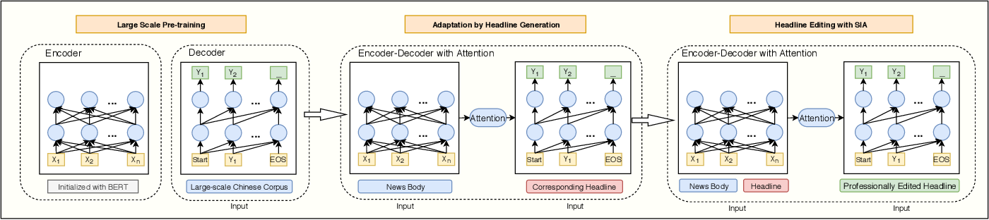 Figure 3 for Importance-Aware Learning for Neural Headline Editing