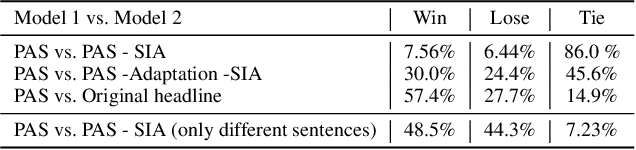 Figure 4 for Importance-Aware Learning for Neural Headline Editing
