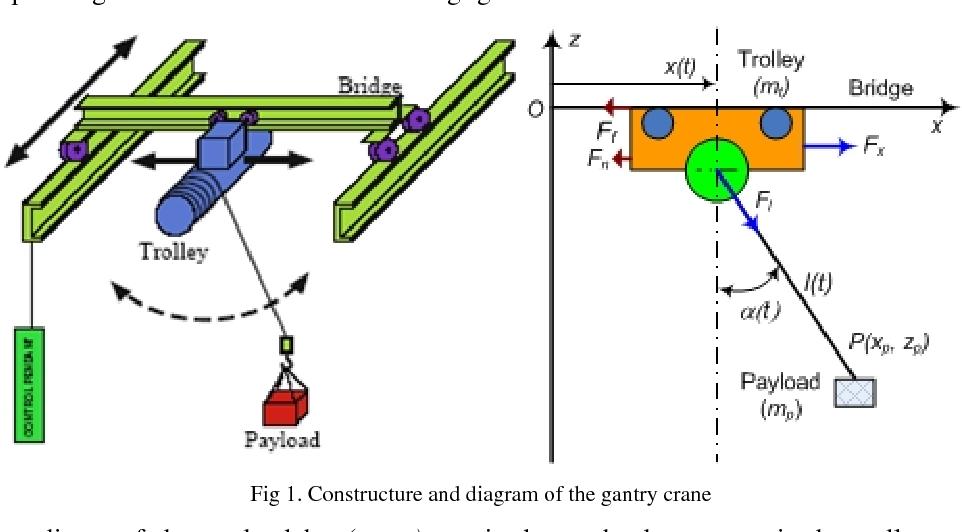 PDF] Adaptive fuzzy sliding mode control for gantry crane as