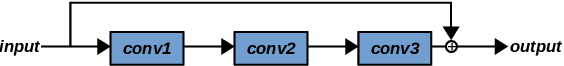 Figure 1 for Automatically Evolving CNN Architectures Based on Blocks