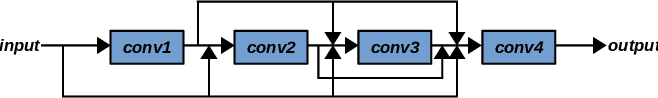 Figure 3 for Automatically Evolving CNN Architectures Based on Blocks