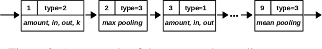 Figure 4 for Automatically Evolving CNN Architectures Based on Blocks