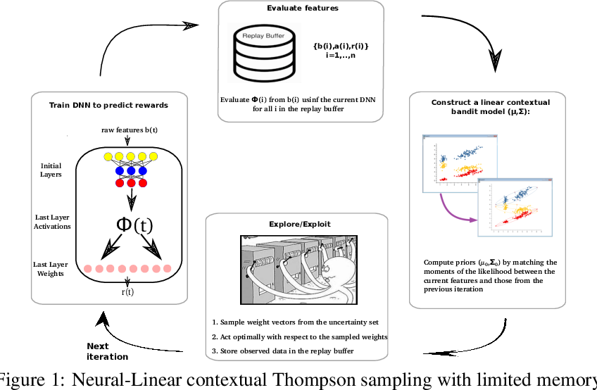 Figure 1 for Deep Neural Linear Bandits: Overcoming Catastrophic Forgetting through Likelihood Matching