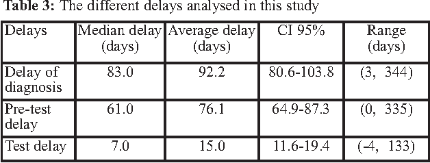 Table 3: The different delays analysed in this study