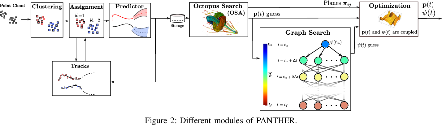 Figure 4 for PANTHER: Perception-Aware Trajectory Planner in Dynamic Environments