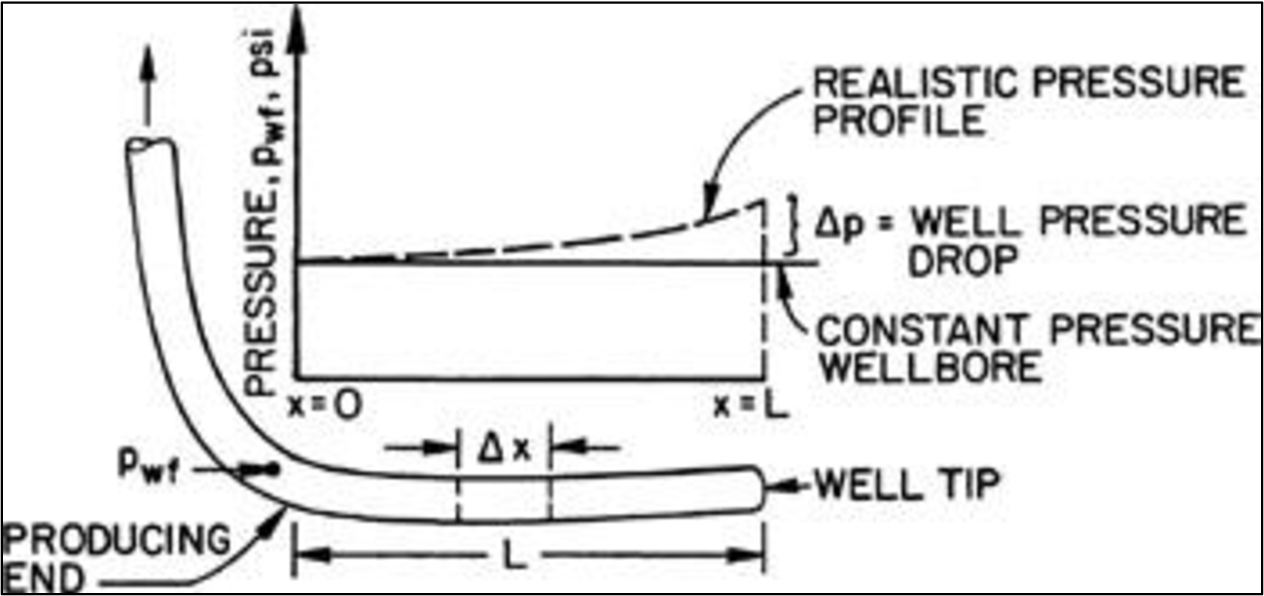 Horizontal well length optimization considering wellbore