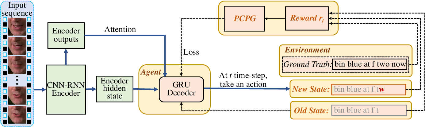 Figure 2 for Pseudo-Convolutional Policy Gradient for Sequence-to-Sequence Lip-Reading