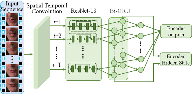 Figure 3 for Pseudo-Convolutional Policy Gradient for Sequence-to-Sequence Lip-Reading