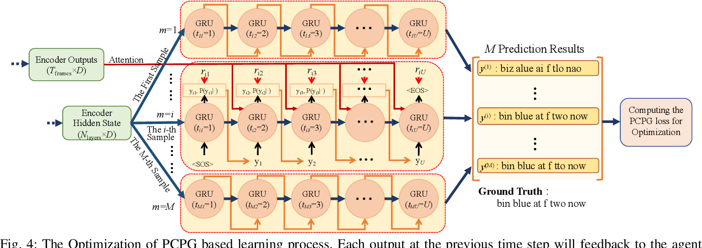 Figure 4 for Pseudo-Convolutional Policy Gradient for Sequence-to-Sequence Lip-Reading