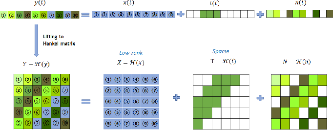 Figure 1 for Interference Mitigation for FMCW Radar With Sparse and Low-Rank Hankel Matrix Decomposition
