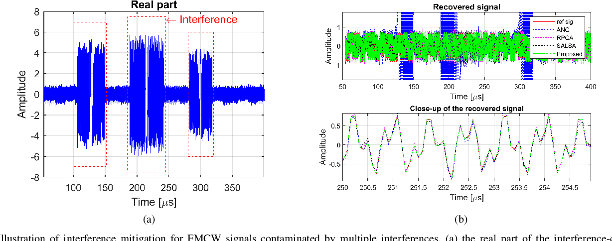 Figure 2 for Interference Mitigation for FMCW Radar With Sparse and Low-Rank Hankel Matrix Decomposition