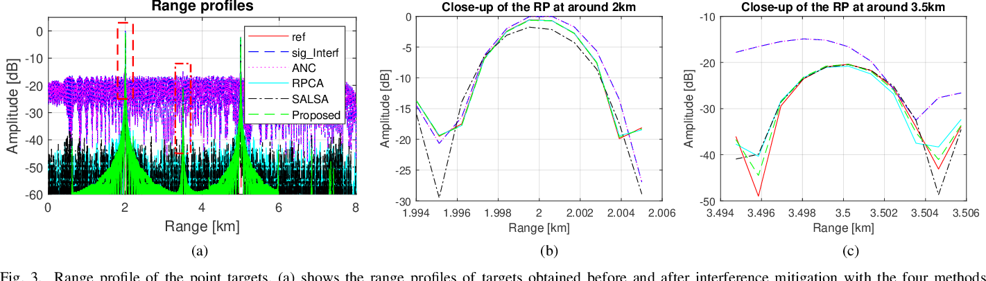 Figure 3 for Interference Mitigation for FMCW Radar With Sparse and Low-Rank Hankel Matrix Decomposition