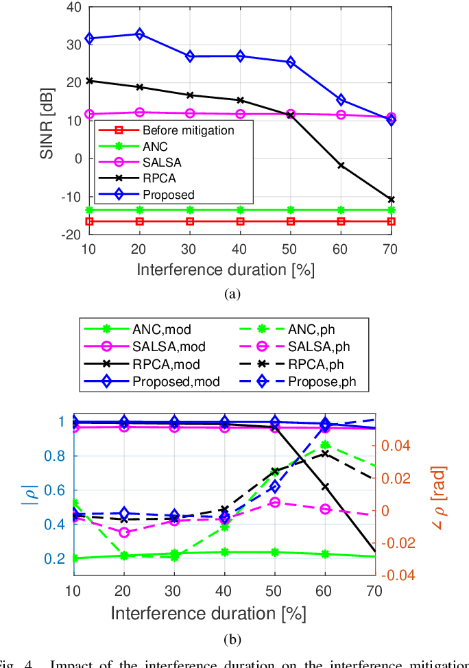 Figure 4 for Interference Mitigation for FMCW Radar With Sparse and Low-Rank Hankel Matrix Decomposition