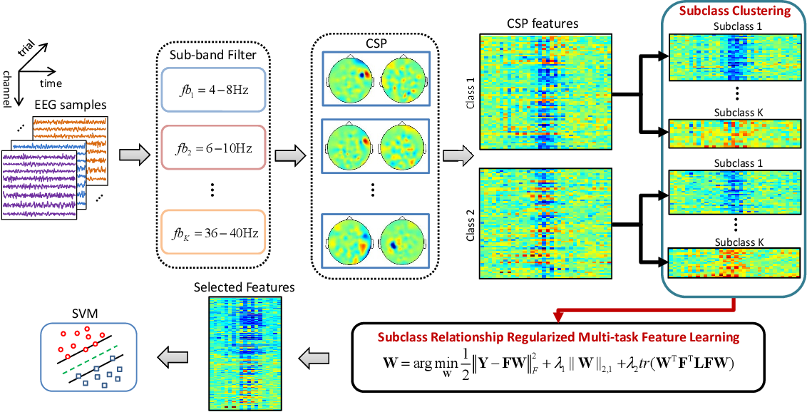 Figure 1 for Improving EEG Decoding via Clustering-based Multi-task Feature Learning