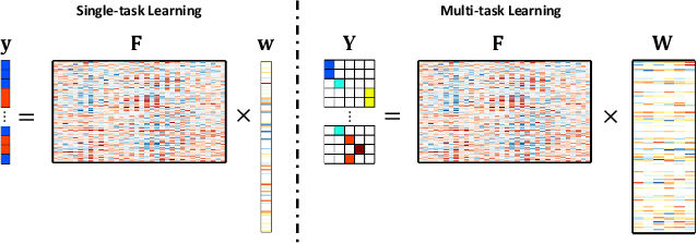 Figure 2 for Improving EEG Decoding via Clustering-based Multi-task Feature Learning