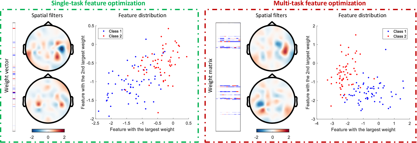 Figure 4 for Improving EEG Decoding via Clustering-based Multi-task Feature Learning