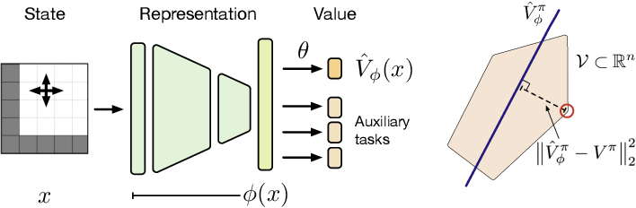 Figure 1 for A Geometric Perspective on Optimal Representations for Reinforcement Learning