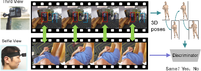 Figure 1 for Ego-Downward and Ambient Video based Person Location Association