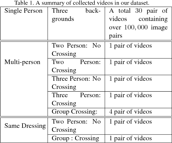 Figure 2 for Ego-Downward and Ambient Video based Person Location Association