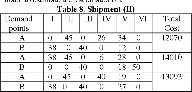 Table 8. Shipment (II)