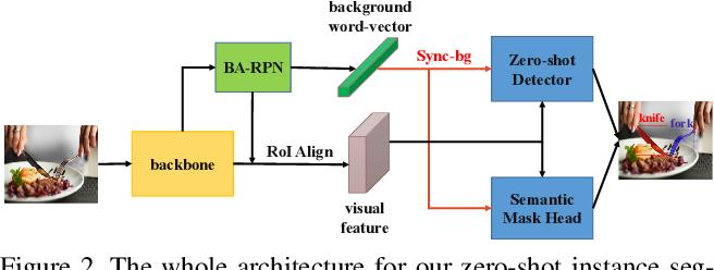 Figure 3 for Zero-Shot Instance Segmentation