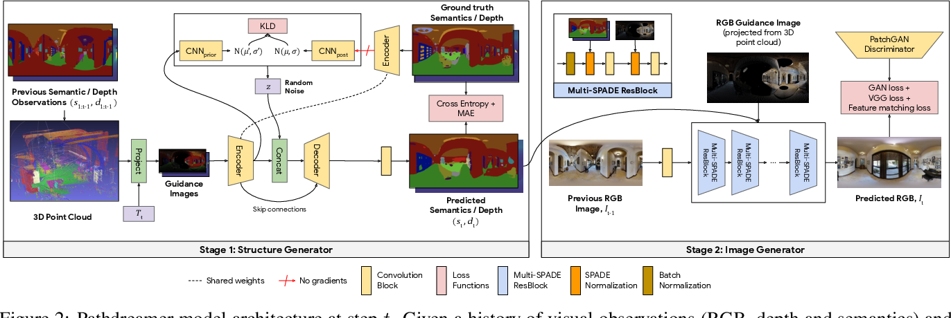 Figure 3 for Pathdreamer: A World Model for Indoor Navigation