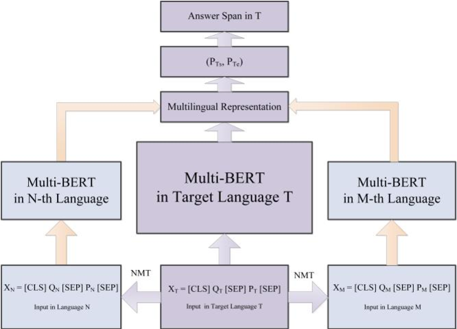 Figure 1 for A Multilingual Modeling Method for Span-Extraction Reading Comprehension