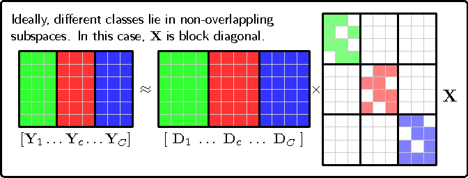 Figure 1 for Learning a low-rank shared dictionary for object classification