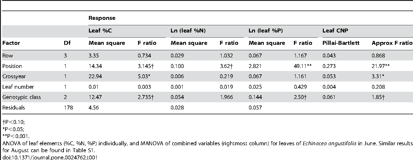 Table 1. Analysis of leaf elemental composition.