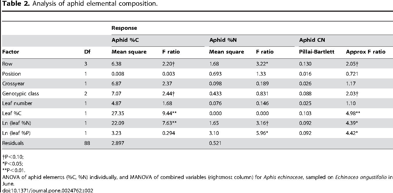 Table 2. Analysis of aphid elemental composition.