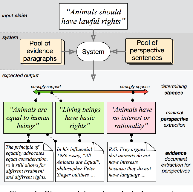 Figure 1 for Seeing Things from a Different Angle: Discovering Diverse Perspectives about Claims