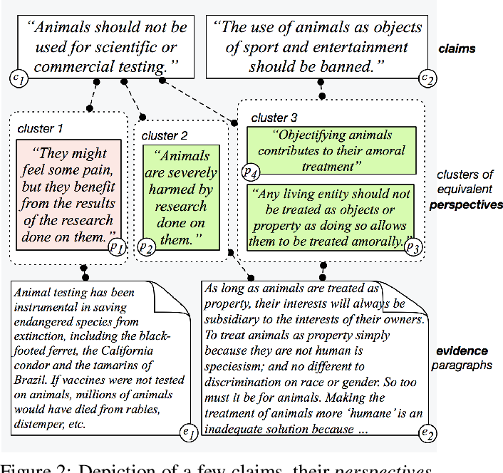Figure 3 for Seeing Things from a Different Angle: Discovering Diverse Perspectives about Claims