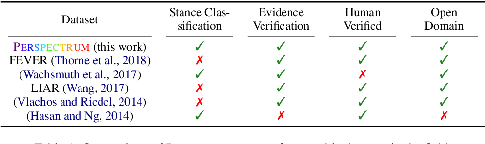 Figure 2 for Seeing Things from a Different Angle: Discovering Diverse Perspectives about Claims