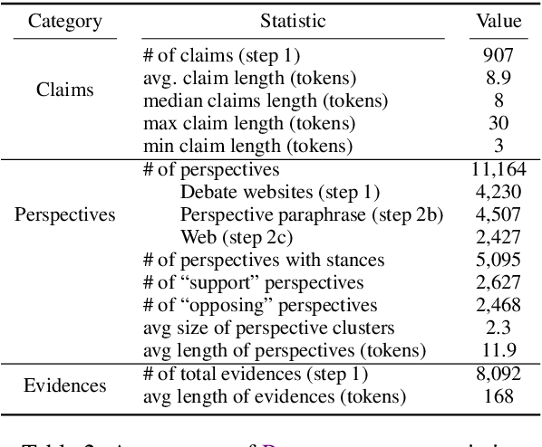 Figure 4 for Seeing Things from a Different Angle: Discovering Diverse Perspectives about Claims