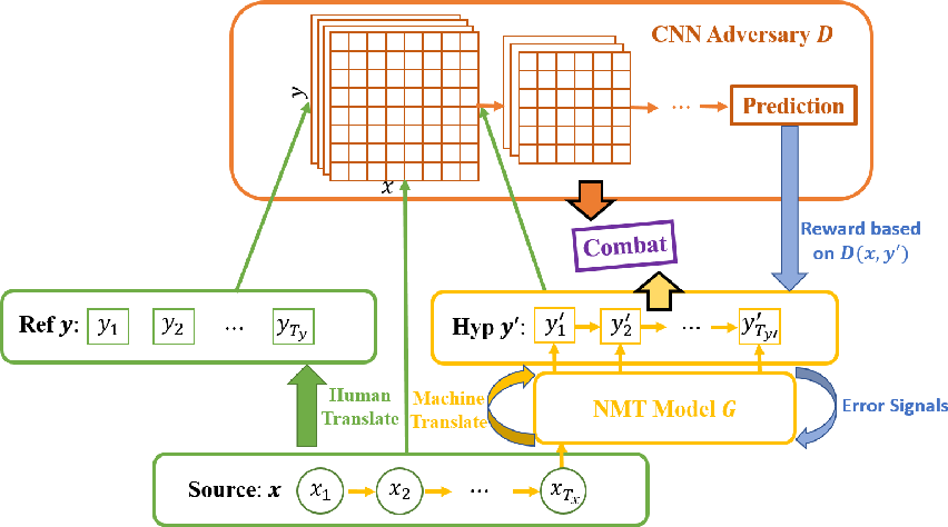 Figure 1 for Adversarial Neural Machine Translation