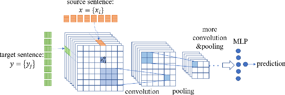 Figure 3 for Adversarial Neural Machine Translation
