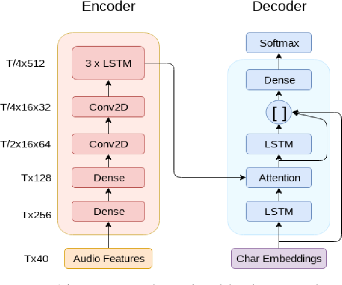 Figure 3 for Fine-tuning on Clean Data for End-to-End Speech Translation: FBK @ IWSLT 2018