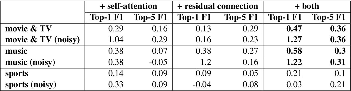Figure 3 for Noise-robust Named Entity Understanding for Virtual Assistants