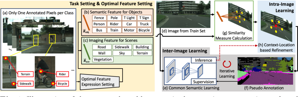 Figure 1 for Realizing Pixel-Level Semantic Learning in Complex Driving Scenes based on Only One Annotated Pixel per Class