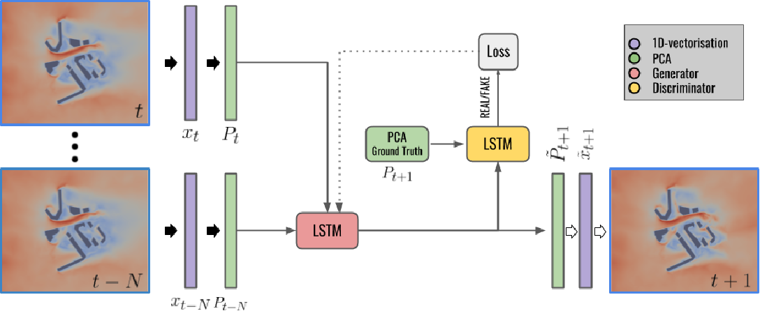 Figure 1 for Adversarially trained LSTMs on reduced order models of urban air pollution simulations