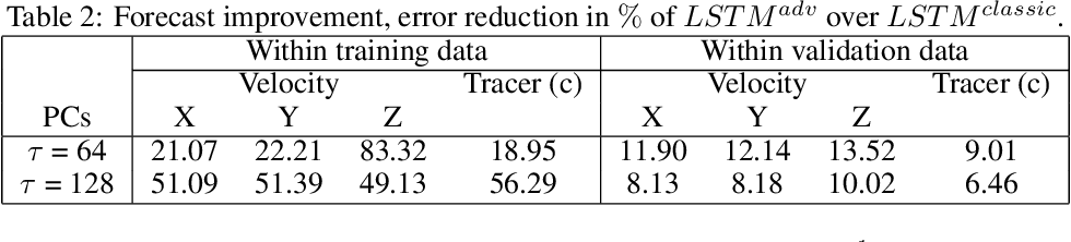 Figure 3 for Adversarially trained LSTMs on reduced order models of urban air pollution simulations