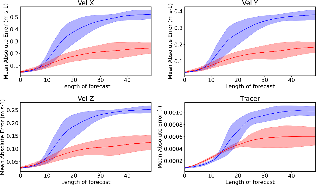 Figure 4 for Adversarially trained LSTMs on reduced order models of urban air pollution simulations