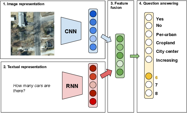 Figure 3 for Towards a Collective Agenda on AI for Earth Science Data Analysis
