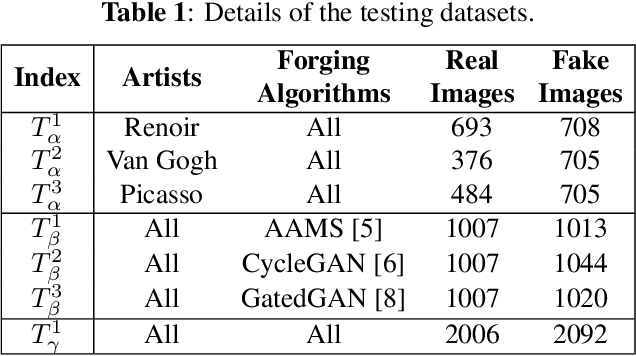 Figure 2 for Fake Generated Painting Detection via Frequency Analysis