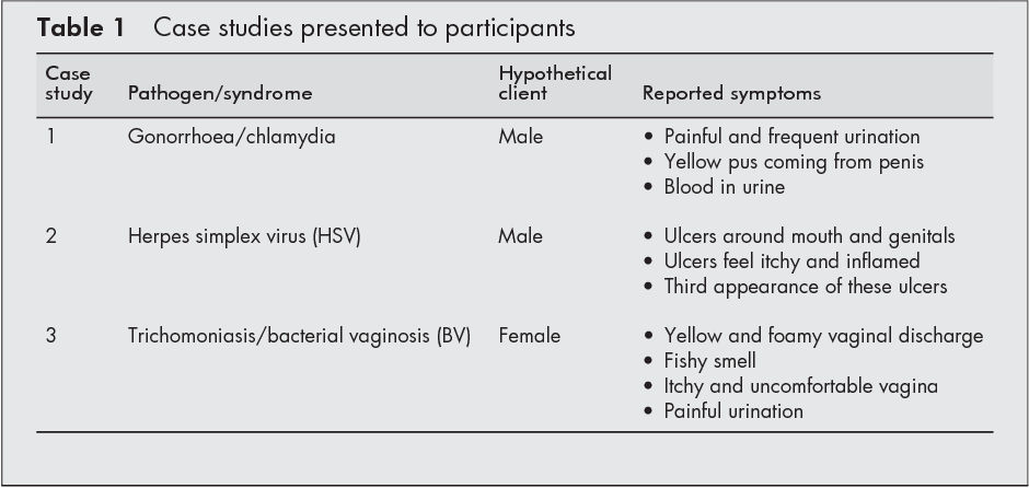 Table 1 from Diagnosis and treatment of presumed STIs at
