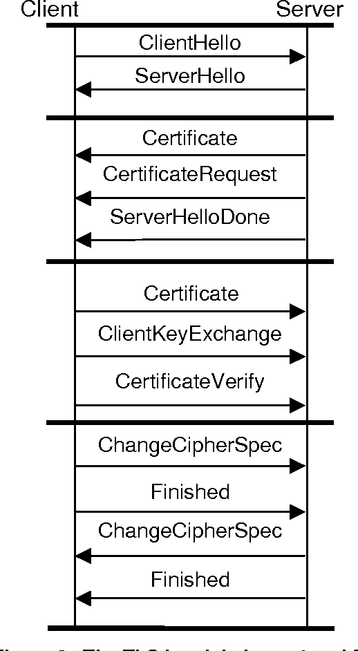 Figure 3 from Advanced Client/Server Authentication in TLS