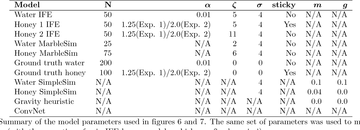 Figure 4 for Modeling human intuitions about liquid flow with particle-based simulation