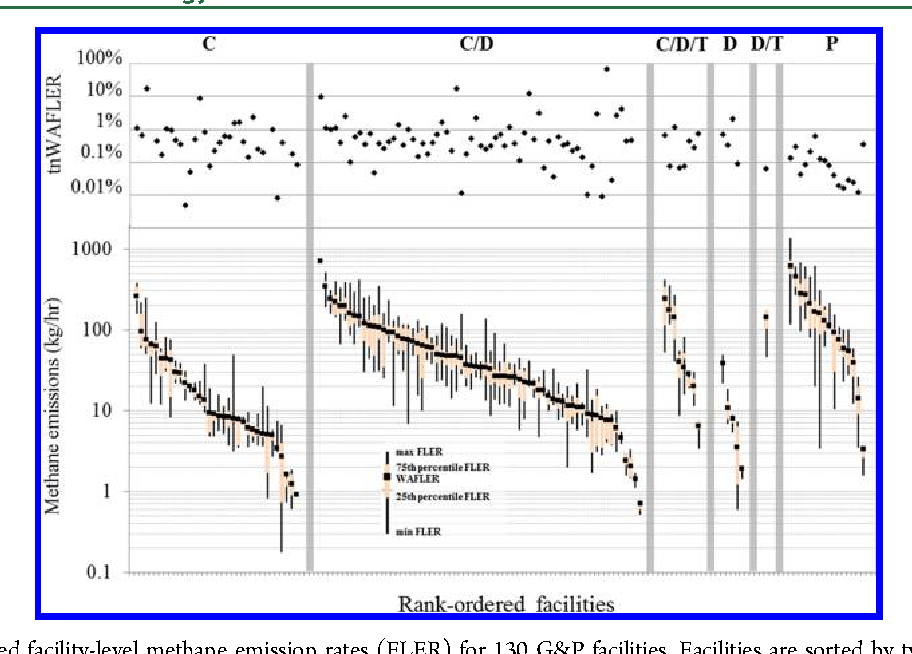 Correction to Measurements of Methane Emissions from Natural Gas