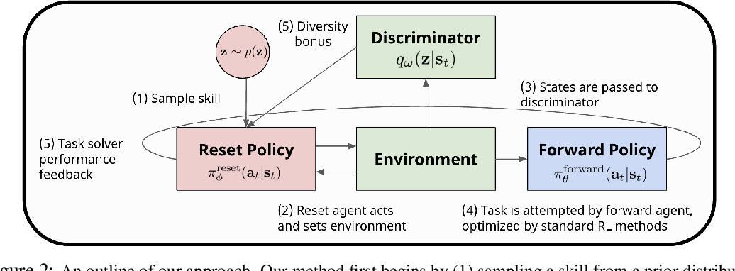 Figure 2 for Continual Learning of Control Primitives: Skill Discovery via Reset-Games